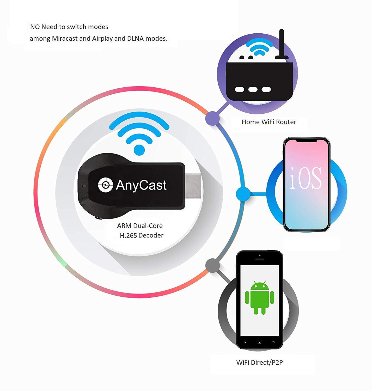 NEW ENHANCED] AnyCast HDMI Dongle Chromecast WiFi Wireless Display